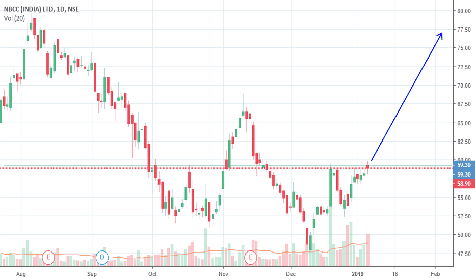 NBCC: NBCC Buy above 60 target 77