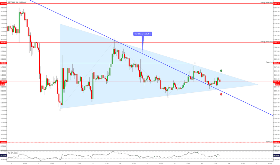 BTCUSD: BITCOIN - Prepare For a Breakout From The Triangle!