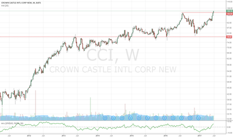 CCI: Crown Castle Breaking out to all-time-highs