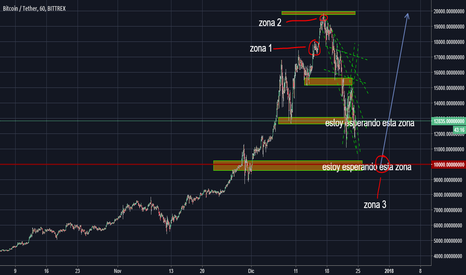 BTCUSDT: bitcoin baja a 10k