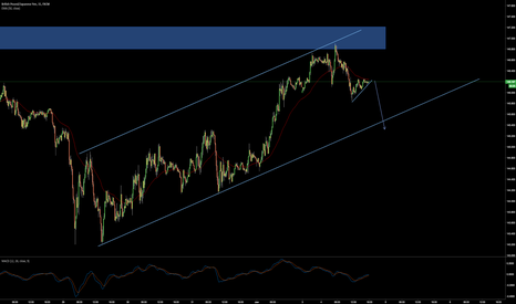 GBPJPY: GBPJPY sell the breakout
