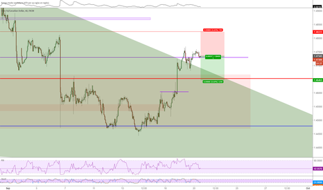 EURCAD: EURCAD Short at Double top