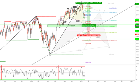 UKX: FTSE WEEKLY CYPHER