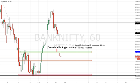 BANKNIFTY: Bank Nifty | Supply Zone