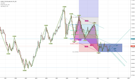 EURUSD: Patience with EURUSD will pay off