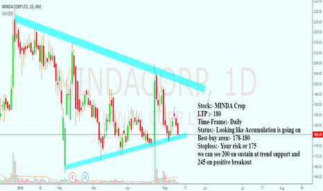MINDACORP: minda at trend-support