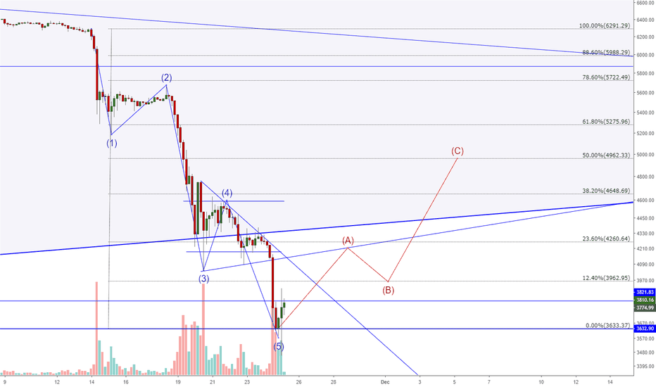 BTCUSD: Bitcoin 5th wave complete. Correction to the upside incoming!