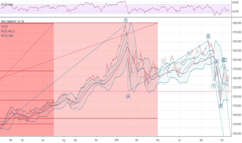 NYA: NYSE