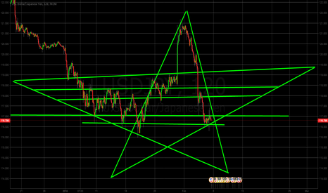 USDJPY: Spooky USD/JPY Star Formation