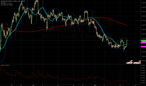 GBPUSD: nearing a short cable