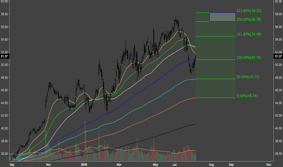 INTC: $INTC - Semi-conductors looking hella bullish