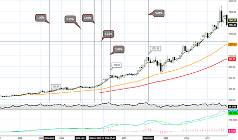 XAUUSD: Gold and the misconception regarding rate hikes.