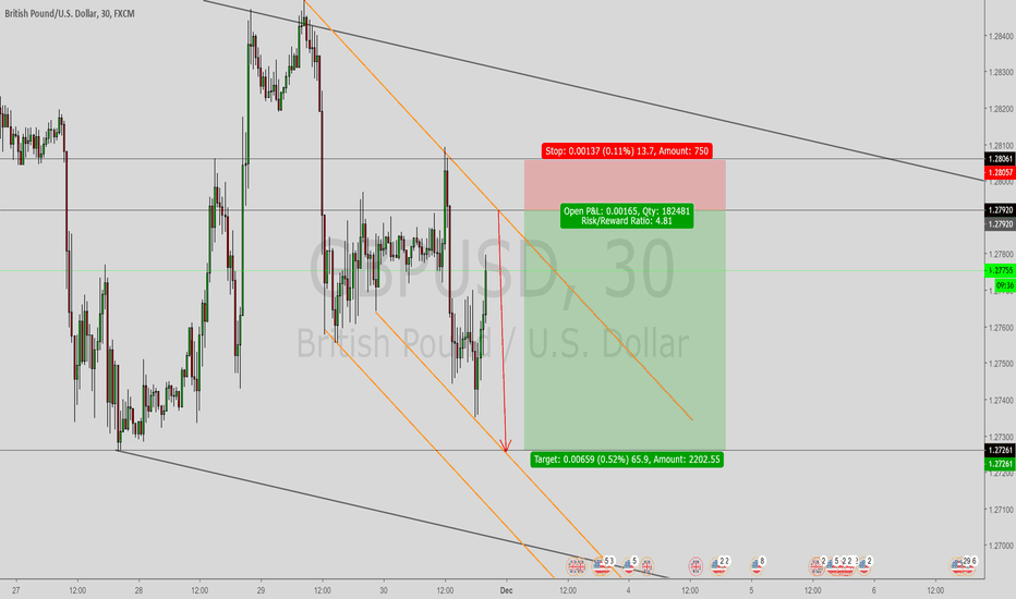 GBPUSD: GBPUSD is short in 30min