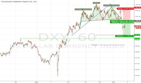 DXY: Gracias a TradingView Dólar Index a la baja HCH