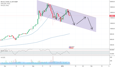 BTCUSD: BTC/USD (XBT/USD) in possible downtrend channel