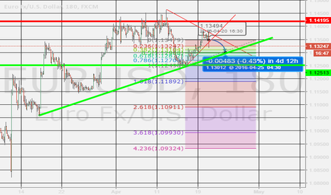 EURUSD: Short on EUR/USD - Wedge Pattern