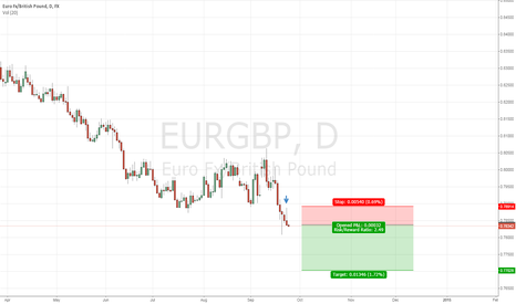 EURGBP: Short based on yesterday's HIKAKE candle