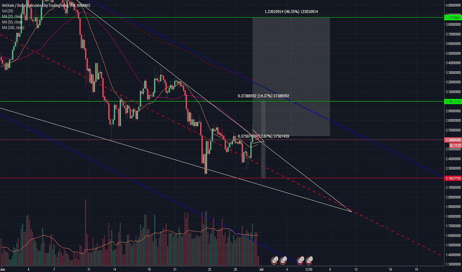 VENUSD: VeChain teasing with a small break out