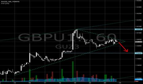 GBPU1!: $GBPUSD H1 triangle exit