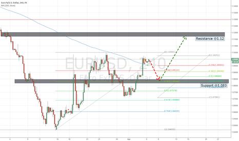EURUSD: EURUSD short term correction and then retest resistance @1.12