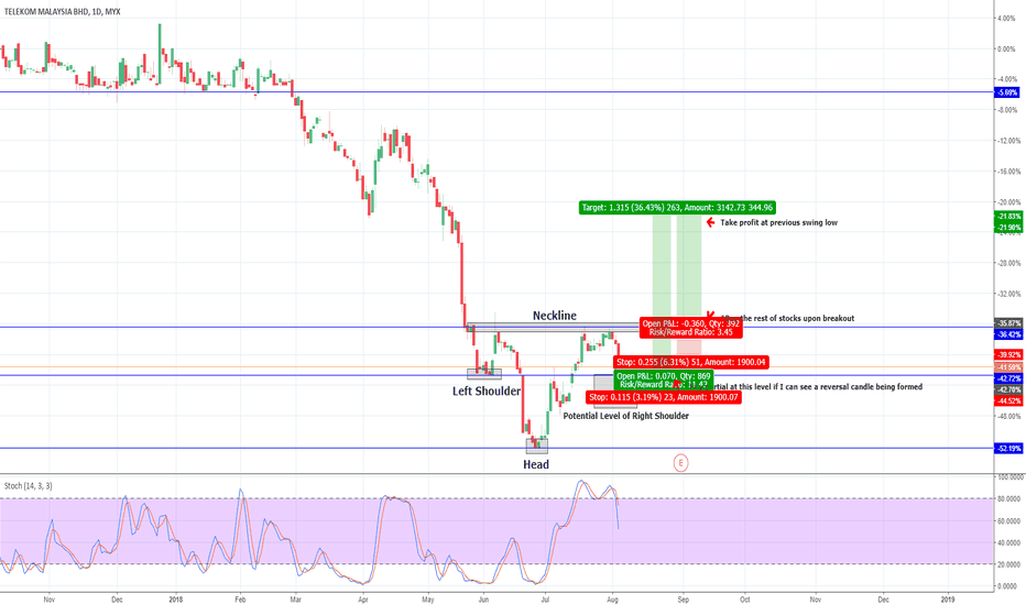 4863: Anticipating Rebound for TM