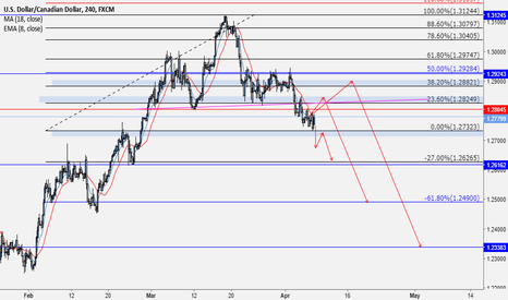 USDCAD: USDCAD is going to go short possibly all this next week!