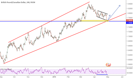 GBPCAD: GBPCAD preparing for a long entry
