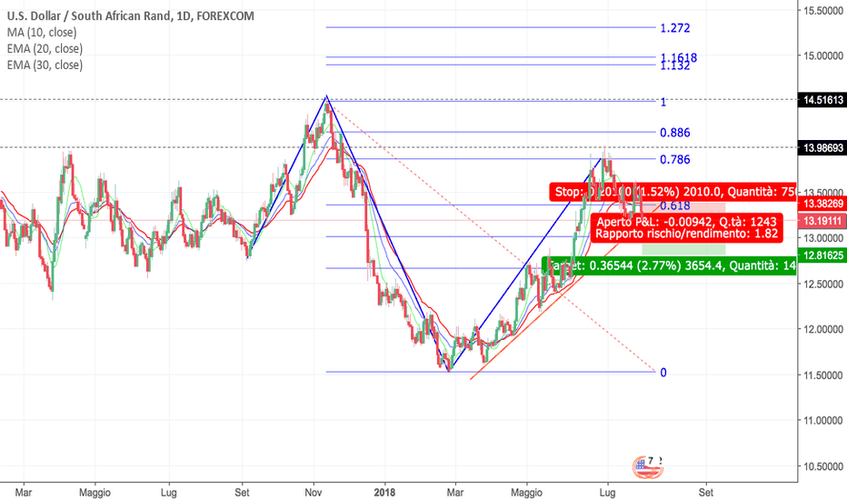 USDZAR: Strategia GateKeeper 1D