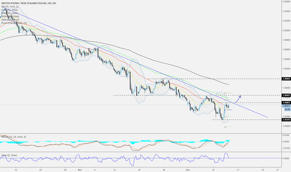 GBPNZD: GBPNZD - 240 - Could it be...?