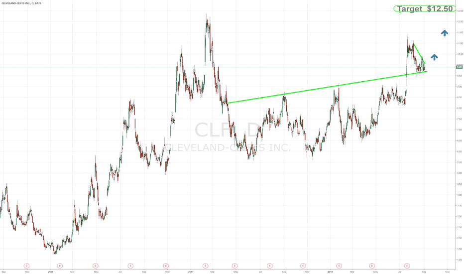 CLF: $CLF coiled tightly and bouncing off support with strong volume
