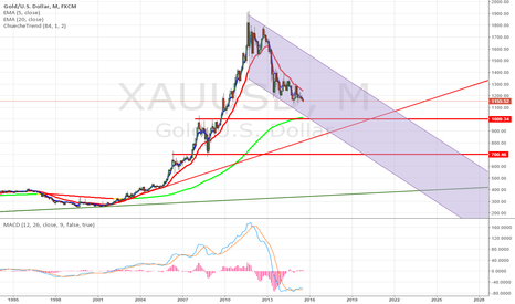 XAUUSD: Gold is in a long-term bearish trend