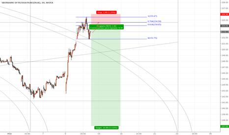 SBER: Сбербанк новая продажа 154.