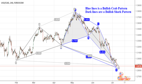 USDCAD: USD/CAD Long-term Bullish Pattern