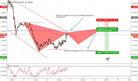 EURUSD: EURUSD Gartley into previous structure.