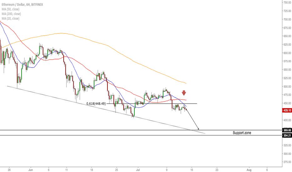 ETHUSD: ETH/USD -  Market Rundown