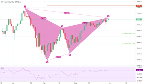 NAS100USD: Nasdaq 100 Gartley Daily