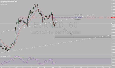 EURNZD: EURNZD Head and Shoulders