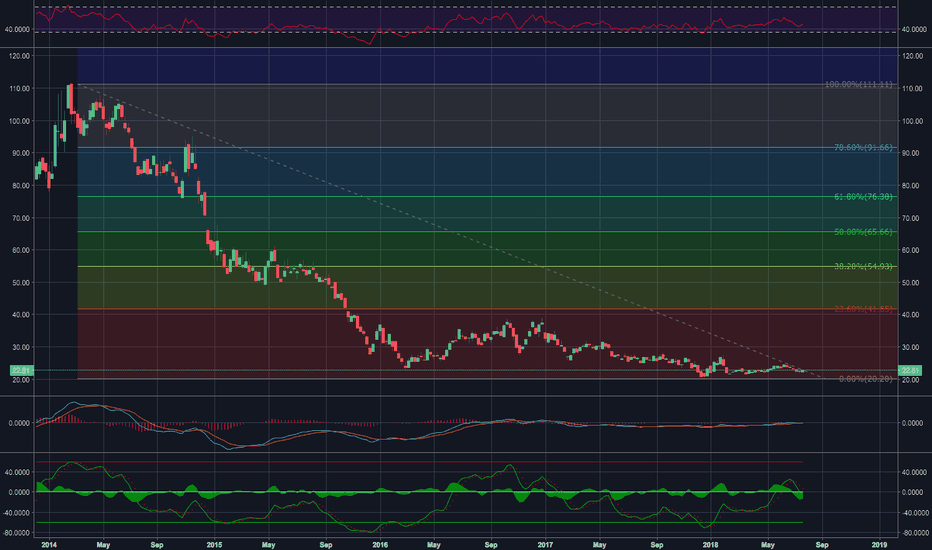 UNG: I see a breakout to the upside