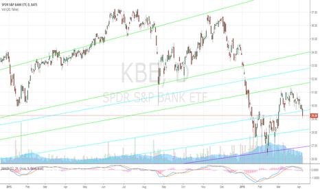 KBE: Banks 4/7/2016