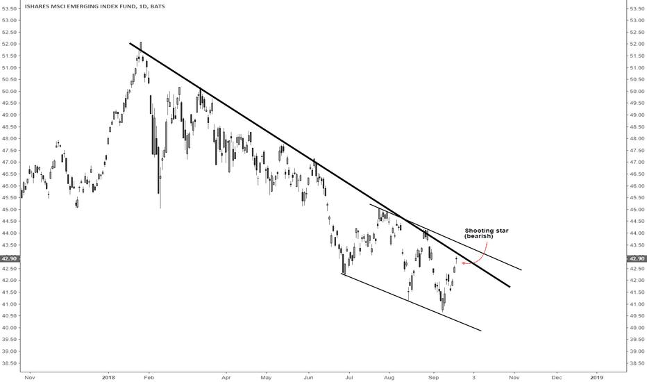 EEM: Emerging markets is extremely bearish