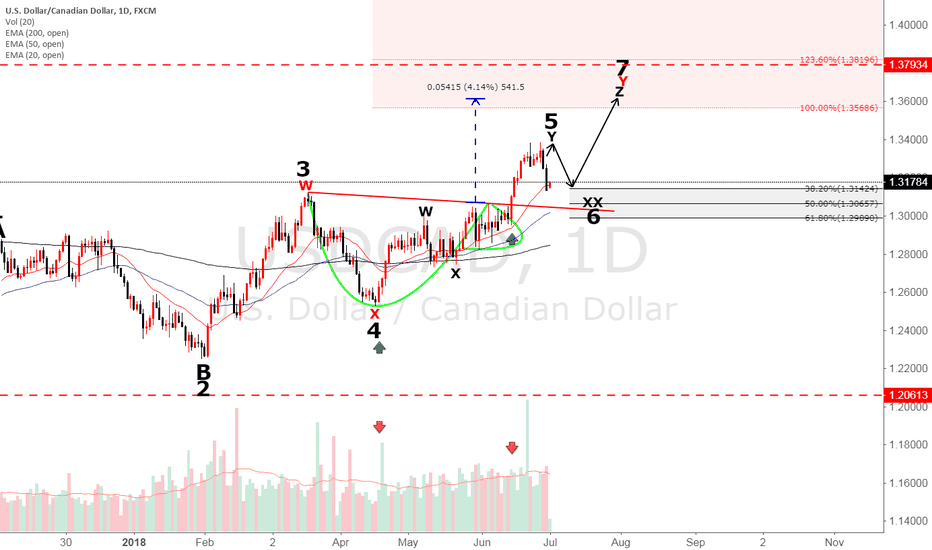 USDCAD: USDCAD Elliot Wave Analysis