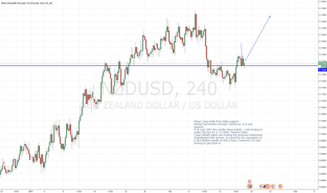 NZDUSD: 4 Hour Long Trade NZDUSD - 1:4 Risk Reward Potential