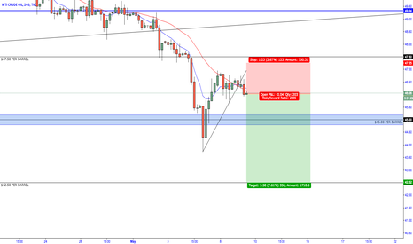 USOIL: OIL - Bearish