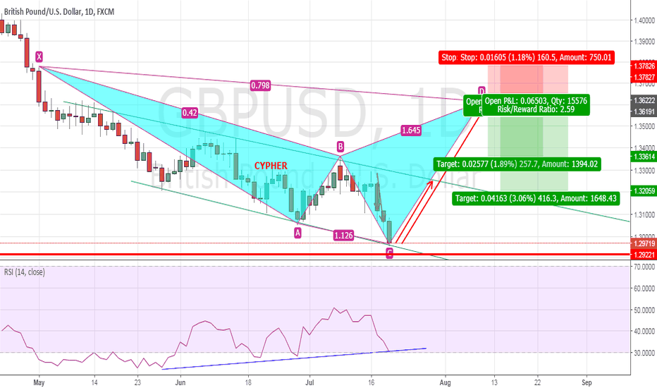GBPUSD: GBPUSD - Possible Cypher