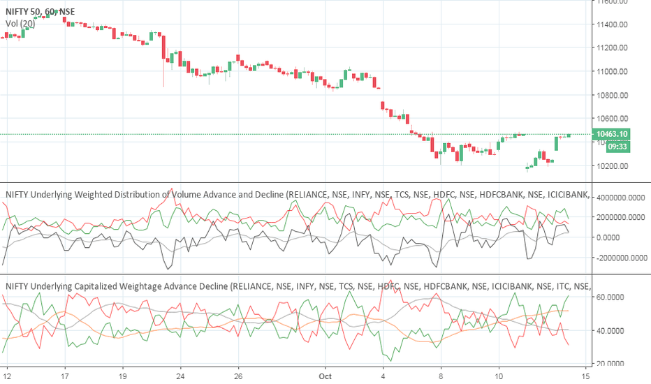 NIFTY: Go nifty short for 40 points slowly negative volumes increasing