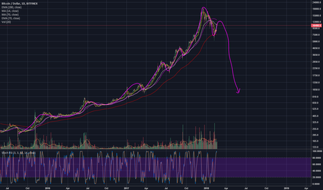 BTCUSD: Could it be? I think so.