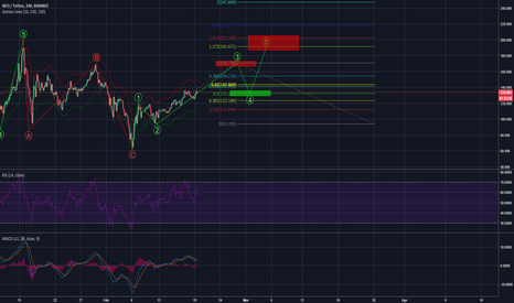 NEOUSDT: NEO and the perfect elliot waves