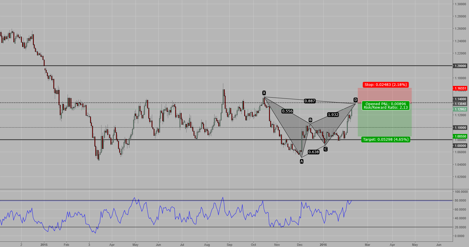 EURUSD - Bearish Bat at 1.4000