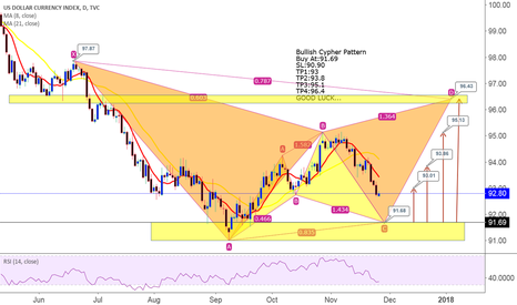 DXY: DXY Bullish Cypher Pattern