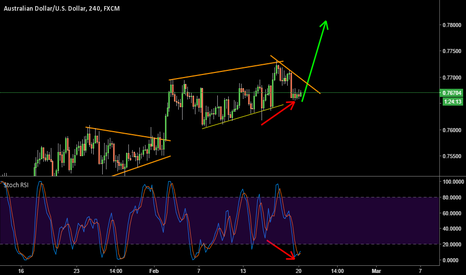 AUDUSD: AUDUSD - 4hr long Bullish Divergence